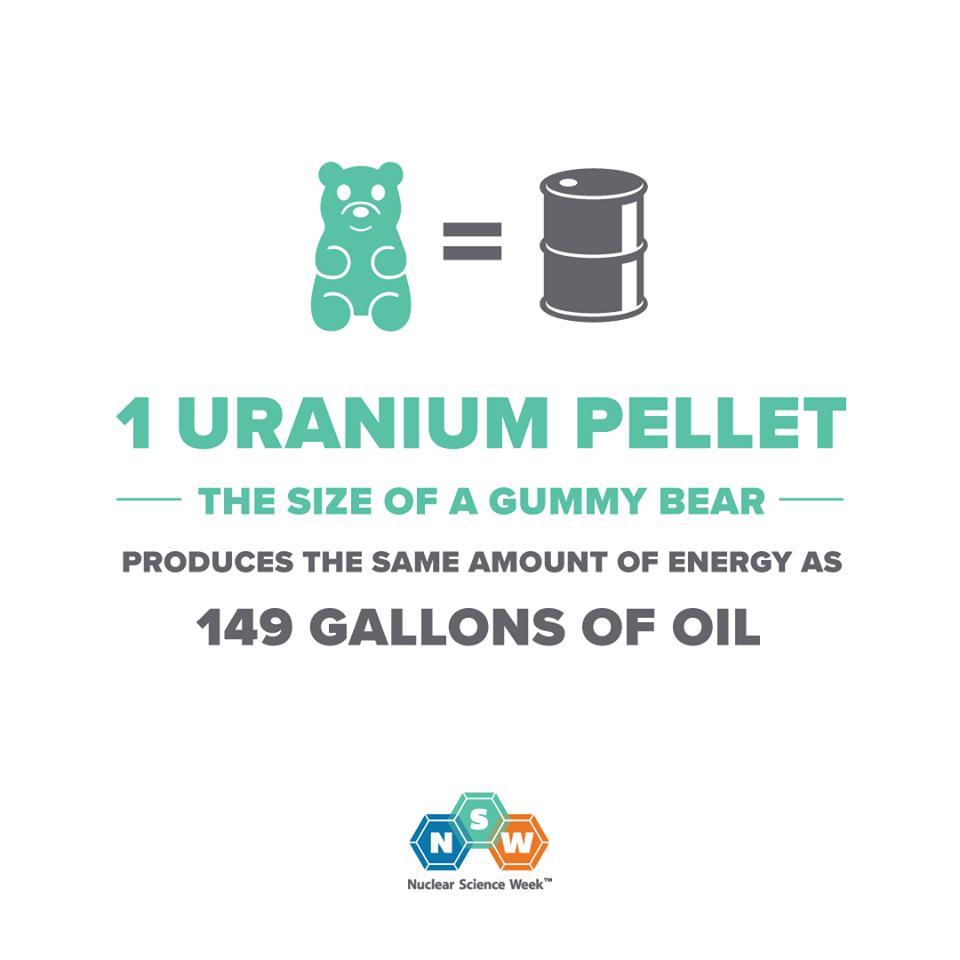 uranium size